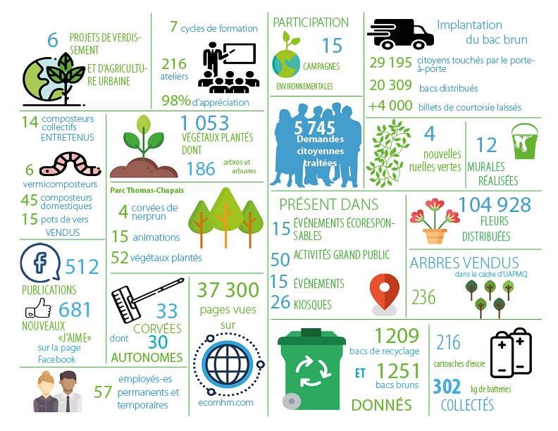 infographie des réalisations de l'éco-quartier en 2017 - bilan 2017